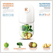 Vitamin K Chart Diagram Health And Medical Infographic