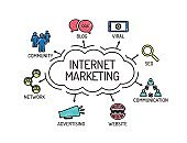 Internet Marketing. Chart with keywords and icons. Sketch