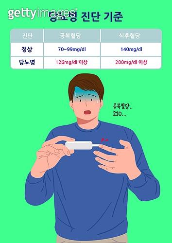 2030, 당뇨환자 증가