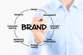 Writing brand diagram concept