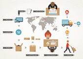 World concept of delivery of goods; online shopping; worldwide shipping.