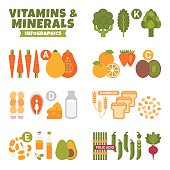 Vitamins and Minerals Infographics