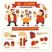 Fast Food Effects Infographics