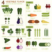 Four Vegetables flavour bitter, sweet, spicy and grassy Illustrator set