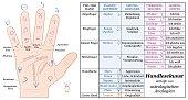 Palmistry Astrology Basic Analogies German