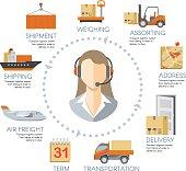 Vector logistics infographics