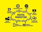 Digital Marketign chart with keywords and icons
