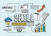 Skill Concept
