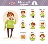Symptoms of tuberculosis