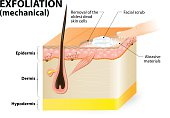 Exfoliation. cosmetology