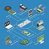 Online Casino Gambling Isometric Flowchart