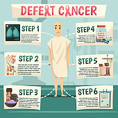 Defeat Cancer Orthogonal Flowchart