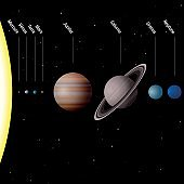 Planets of our solar system, FRENCH NAMES - true to scale - Sun and eight planets Mercury, Venus, Earth, Mars, Jupiter, Saturn, Uranus, Neptune -  Vector illustration.