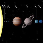Planets of our solar system, ITALIAN TEXT - true to scale - Sun and eight planets Mercury, Venus, Earth, Mars, Jupiter, Saturn, Uranus, Neptune -  Vector illustration.