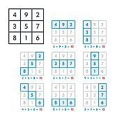 Magic square of order three and planet Saturn