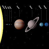 Planets of our solar system - true to scale - Sun and eight planets Mercury, Venus, Earth, Mars, Jupiter, Saturn, Uranus, Neptune - GERMAN LABELING! Vector illustration.