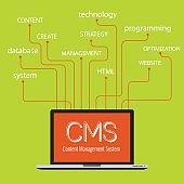 CMS Content Management System Concept