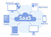 Concept of SaaS, software as a service. Cloud software on computers, mobile devices, codes, app server and database. Vector illustration, isolated on white background.
