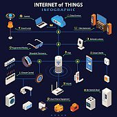 Internet Of Things  Isometric Infographic Poster