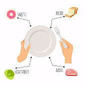 Hands with steel fork and empty ceramic plate. Healthy food and dieting concept. Plan your meal infographic with dish and cutlery. Flat design style modern vector illustration concept.