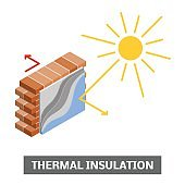 Thermal insulation concept