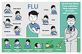 Cold and flu symptoms and prevention. Signs, symptoms, and treatment. Information poster with text and character. Flat vector illustration, horizontal.