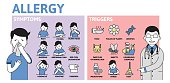 Allergy infographics. Allergy Symptoms and Triggers information poster with text and character. Flat vector illustration, horizontal.