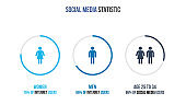 Social media infographic statistic. The number of men and women who use social networks.