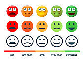 Emoticon / Degree of satisfaction