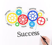Gears and Success Mechanism