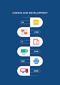 Coding and Development Concept