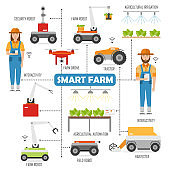 Agricultural smart farm flowchart with images of robots in agriculture
