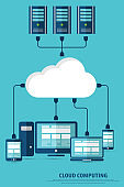 Cloud computing. Devices connected to a cloud and network server.