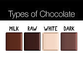 Chocolate types set of isolated images with pieces of dark white and milk chocolate with nuts vector illustration. Set of vector icons of chocolate desserts and candies, chocolate and cocoa beans