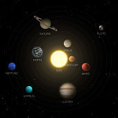 Solar system and planets location flat vector illustration
