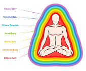 Aura bodies. Rainbow colored labeled layers of a male body. Etheric, emotional, mental, astral, celestial and causal layer. Isolated vector illustration on white background.