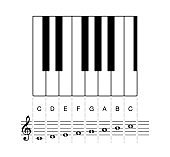 C major scale octave on staff and keyboard keys