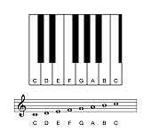 C major scale octave on staff and keyboard