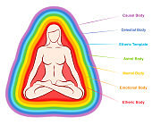 Aura bodies. Rainbow colored labeled layers of a female body. Etheric, emotional, mental, astral, celestial and causal layer. Isolated vector illustration on white background.