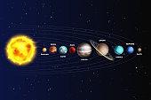 Solar system. Realistic planets space galaxy universe sun jupiter saturn mercury neptune venus uranus pluto star orbit 3d vector set