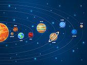 Solar system. Galaxy sun system solar scheme planets space universe planetary orbiting astronomy orbit vector education poster