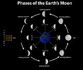 Diagram showing phases of earth moon