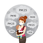 Mom And Baby Wearing Air Pollution Mask For Protect Dust PM2.5, PM10, Smoke, Smog