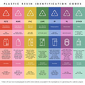 Vector plastic waste resin codes recycling icons