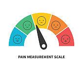 Rating pain scale horizontal gauge measurement assessment level indicator stress pain