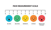 Pain measurement scale flat icon color for assessment tool