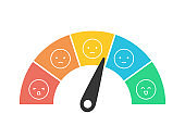 Customer feedback measurement scale 1 to 5 bad to great