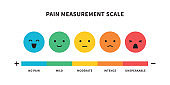 Pain scale useful method of assessing medical chart design