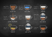 Vector chalk drawn set of coffee recipes