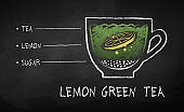 Chalk drawn sketch of lemon green tea